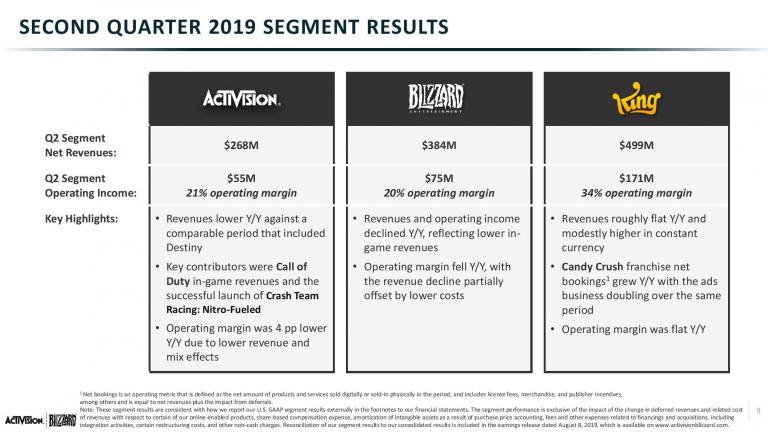 Q2 2019 ATVI Slides vF-page-009.jpg